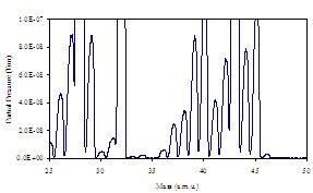 using TGA and Mass Spectrometry